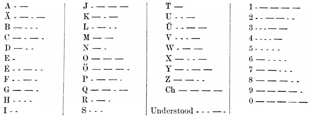 PSM_V03_D425_Morse_alphabet